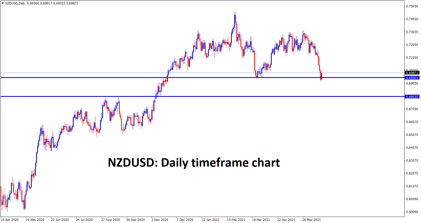 2 NZDUSD trying to retrace from the recent support zone