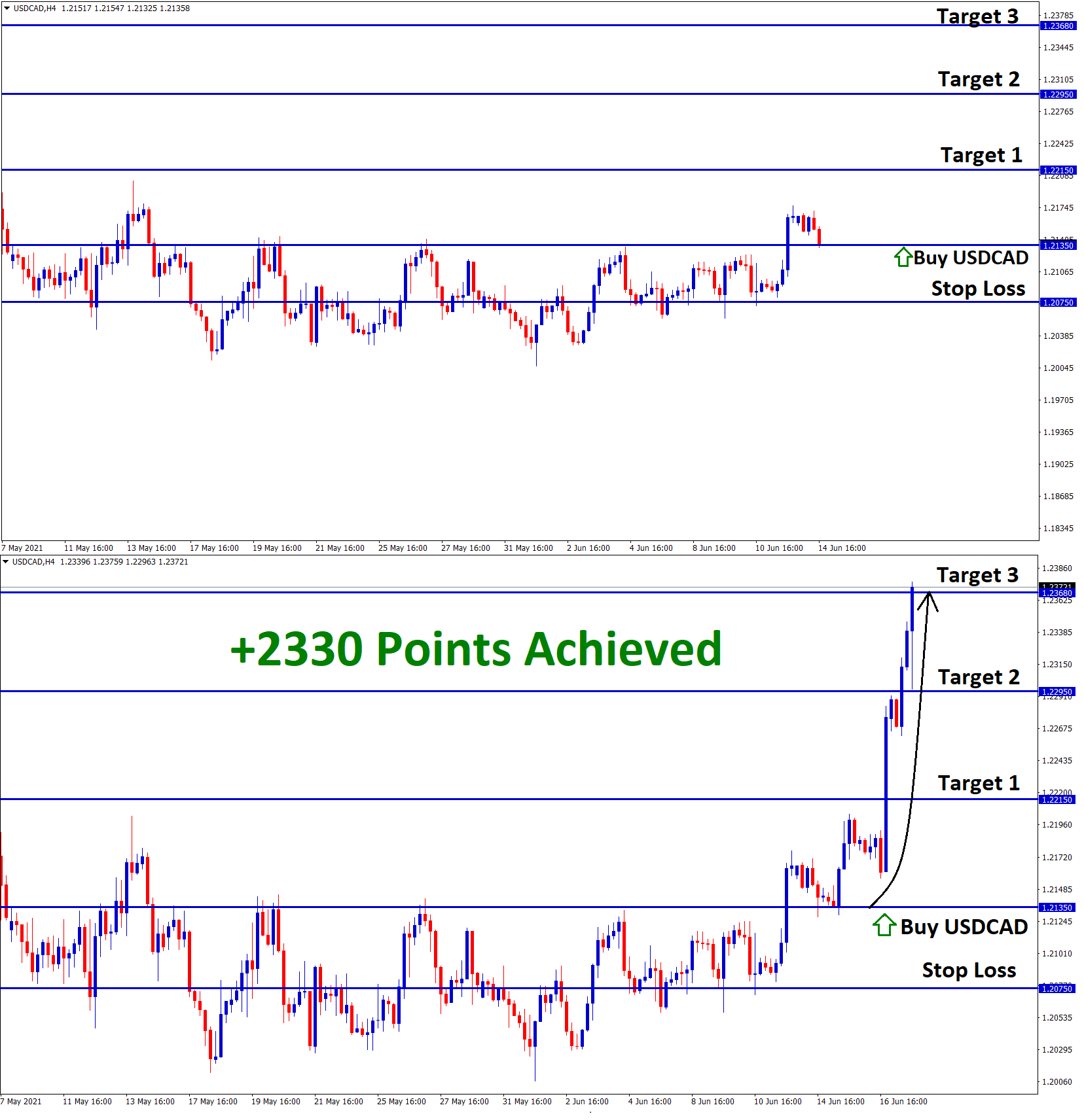 2330 Points achieved in USDCAD