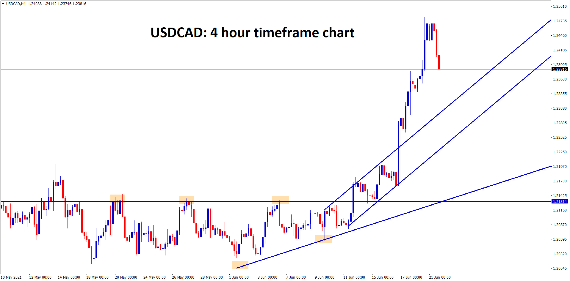 3 USDCAD went into a big ride after breaking the Ascending Triangle at the major support area