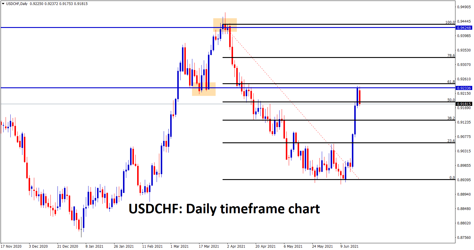 4 USDCHF bounces back to the previous support which act as new resistance now and also market reached 61.8 retracement