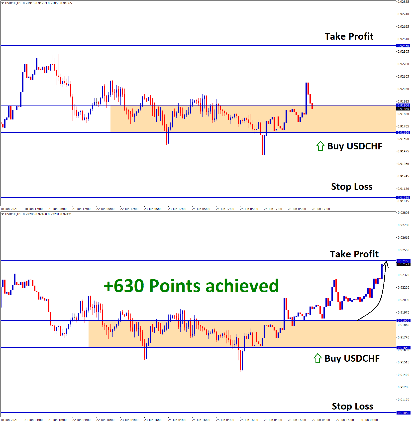 630 Points achieved in USDCHF T1