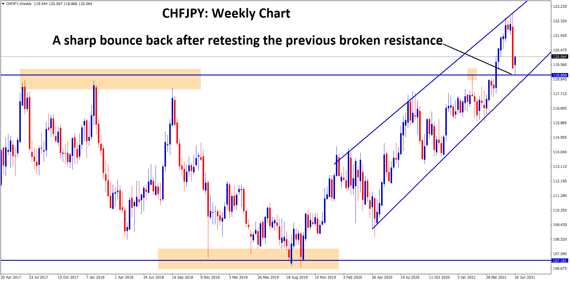 A sharp bounce back after retesting the previous broken resistance in chfjpy