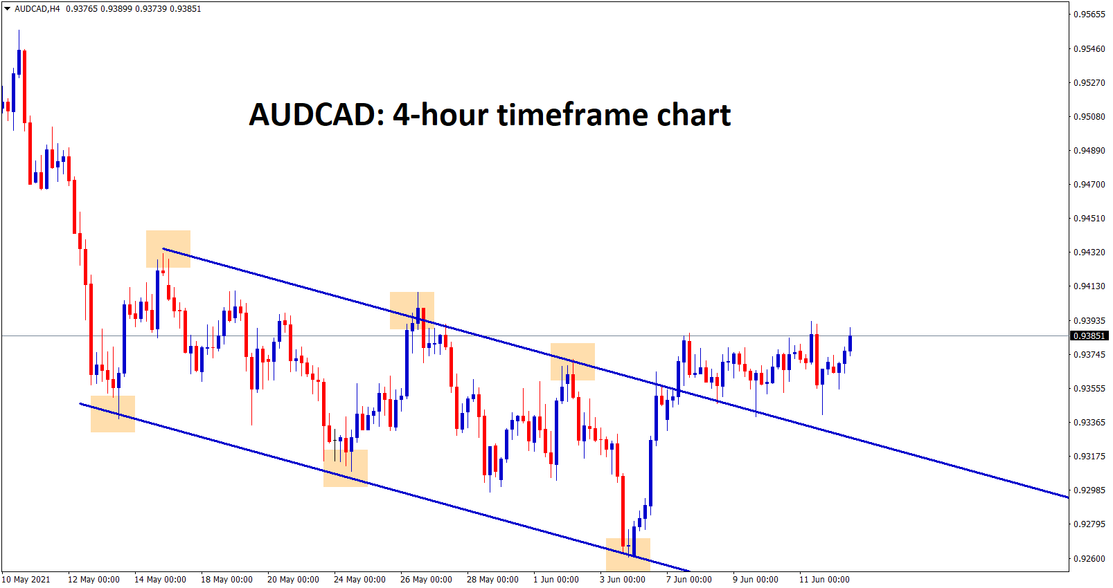 AUDCAD is consolidating after breaking the top of the downtrend line