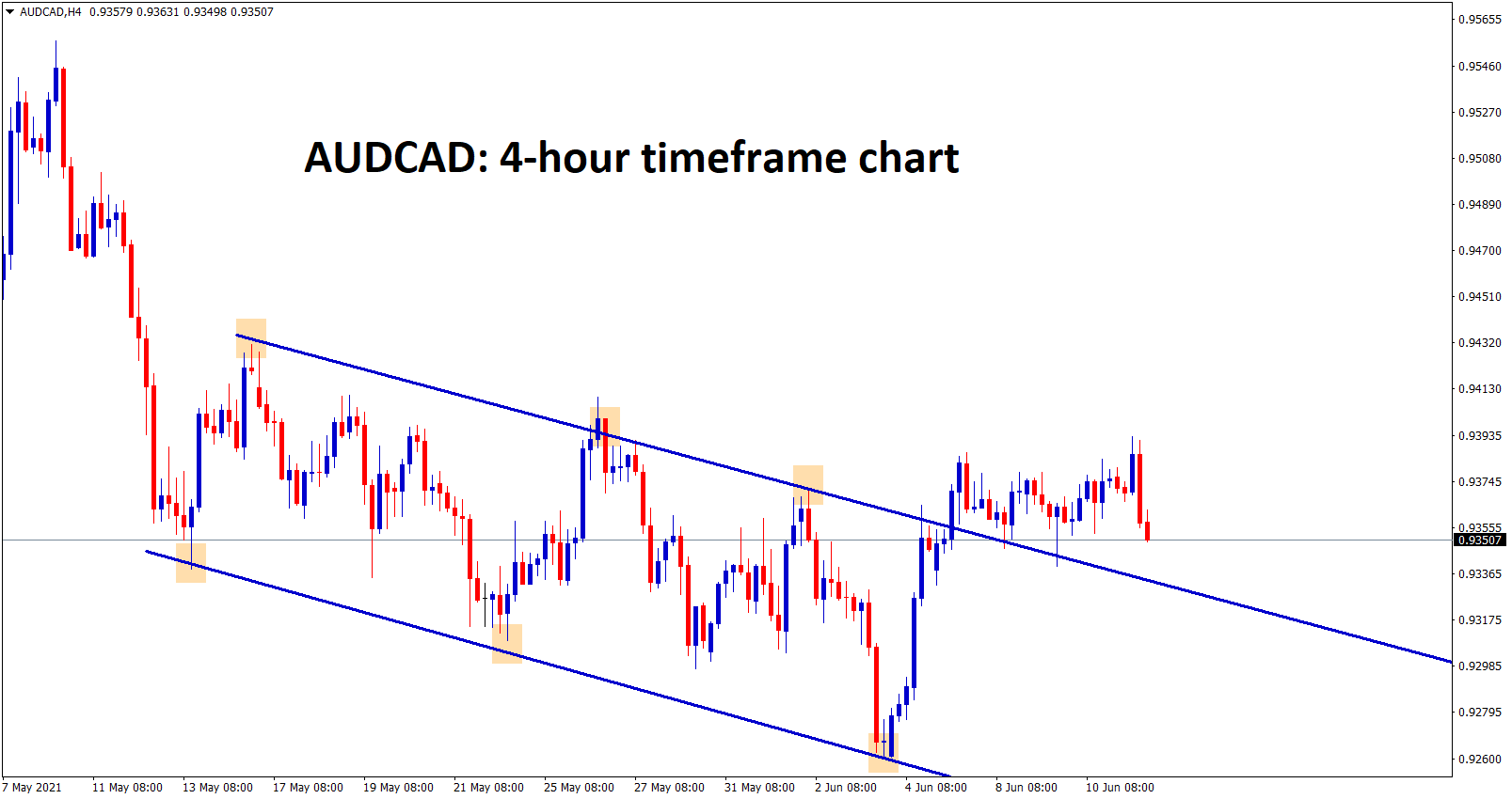 AUDCAD is consolidating after the breakout of the descending channel