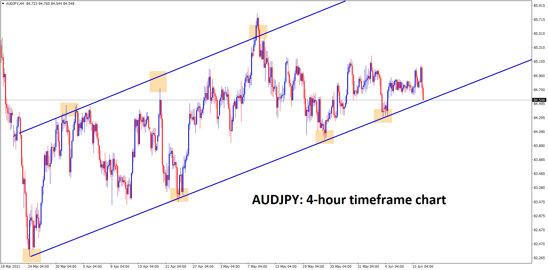 AUDJPY is consolidating at the higher low level of an Uptrend line