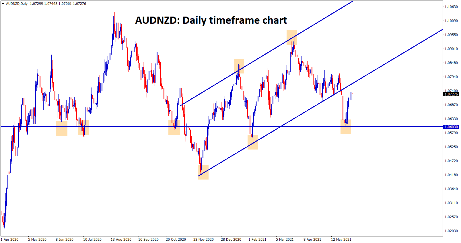 AUDNZD bounced back from the support and reached the retest zone of the broken uptrend line.
