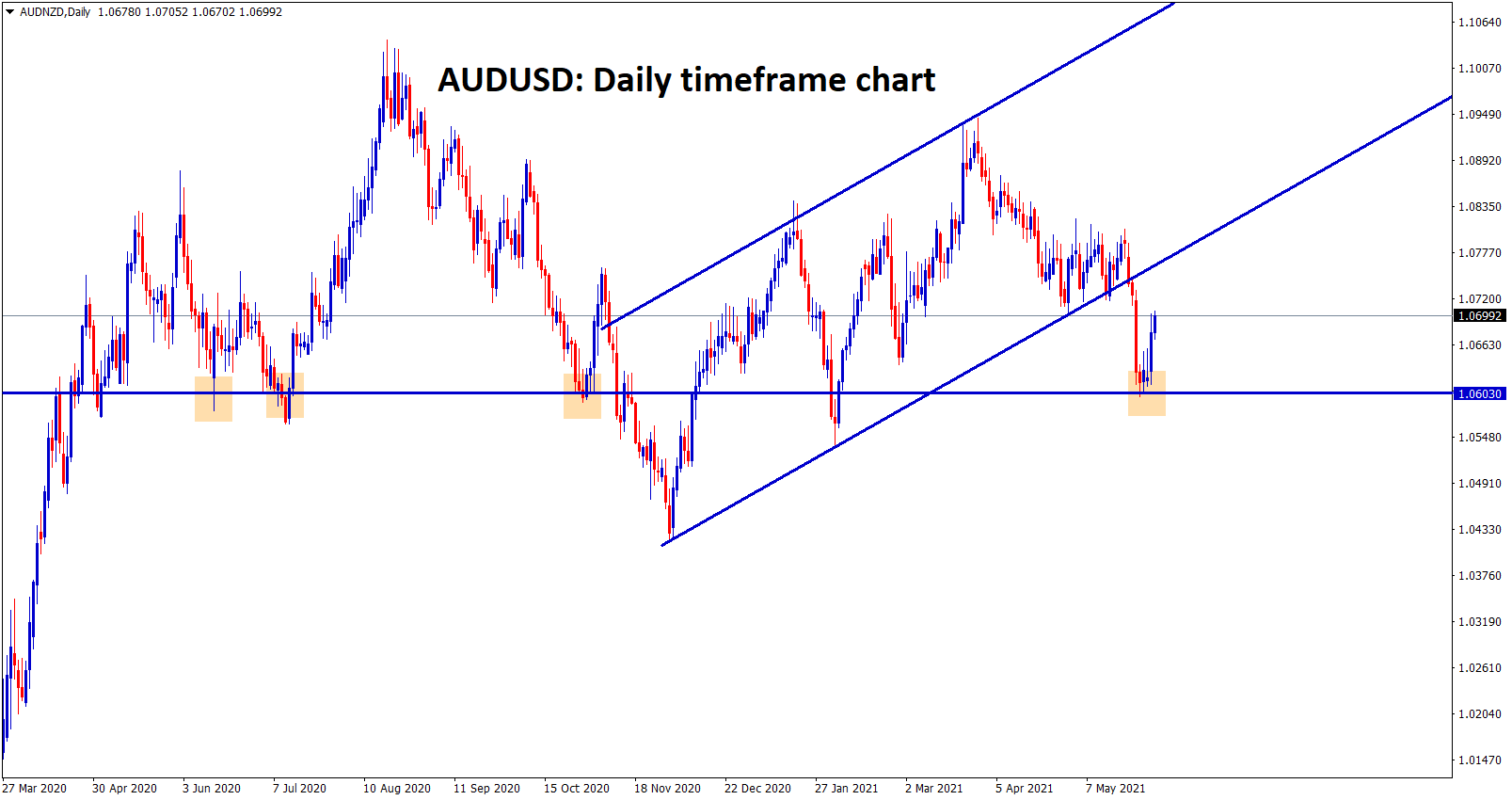 AUDNZD is bouncing back from the important support zone
