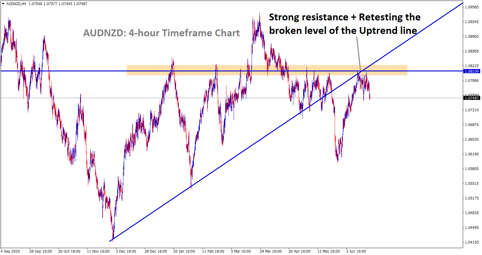 AUDNZD is falling after retesting the broken Uptrend line strong resistance zone