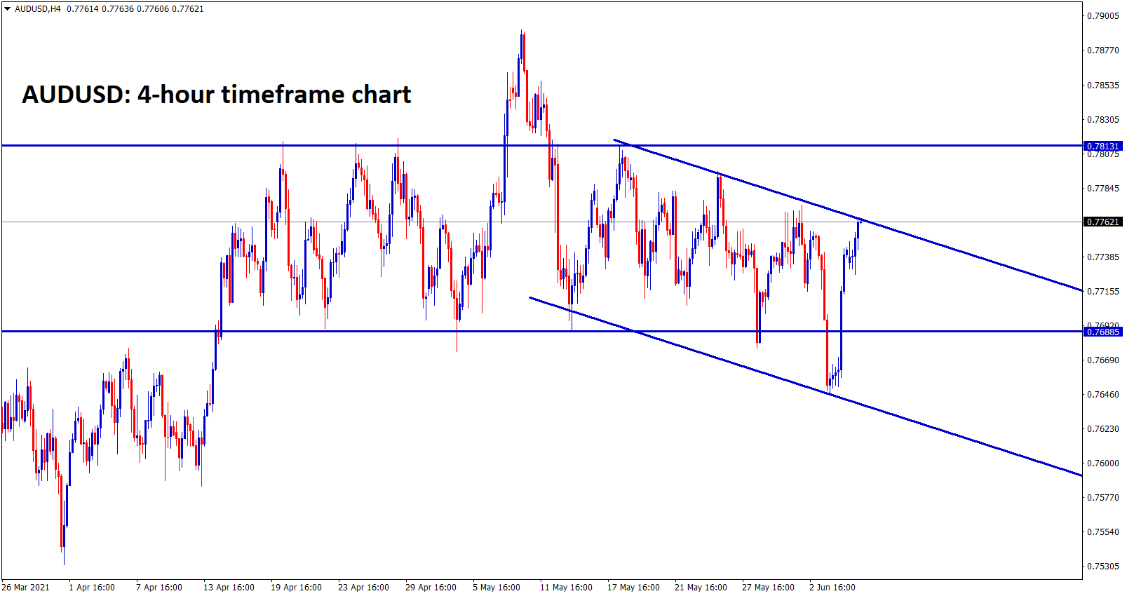 AUDUSD is moving between the specific price range for long time