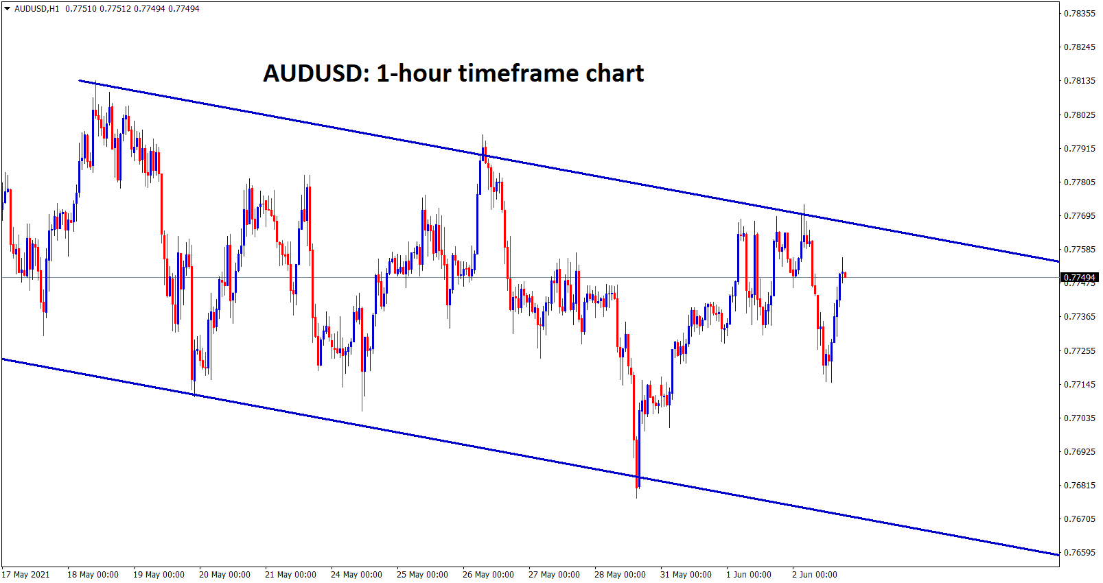 AUDUSD is moving in a descending channel forming lower highs and lower lows