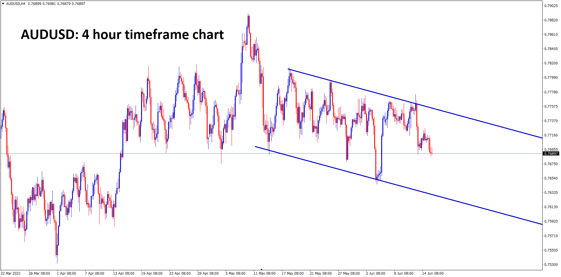 AUDUSD is moving in a descending channel ranges for a long time