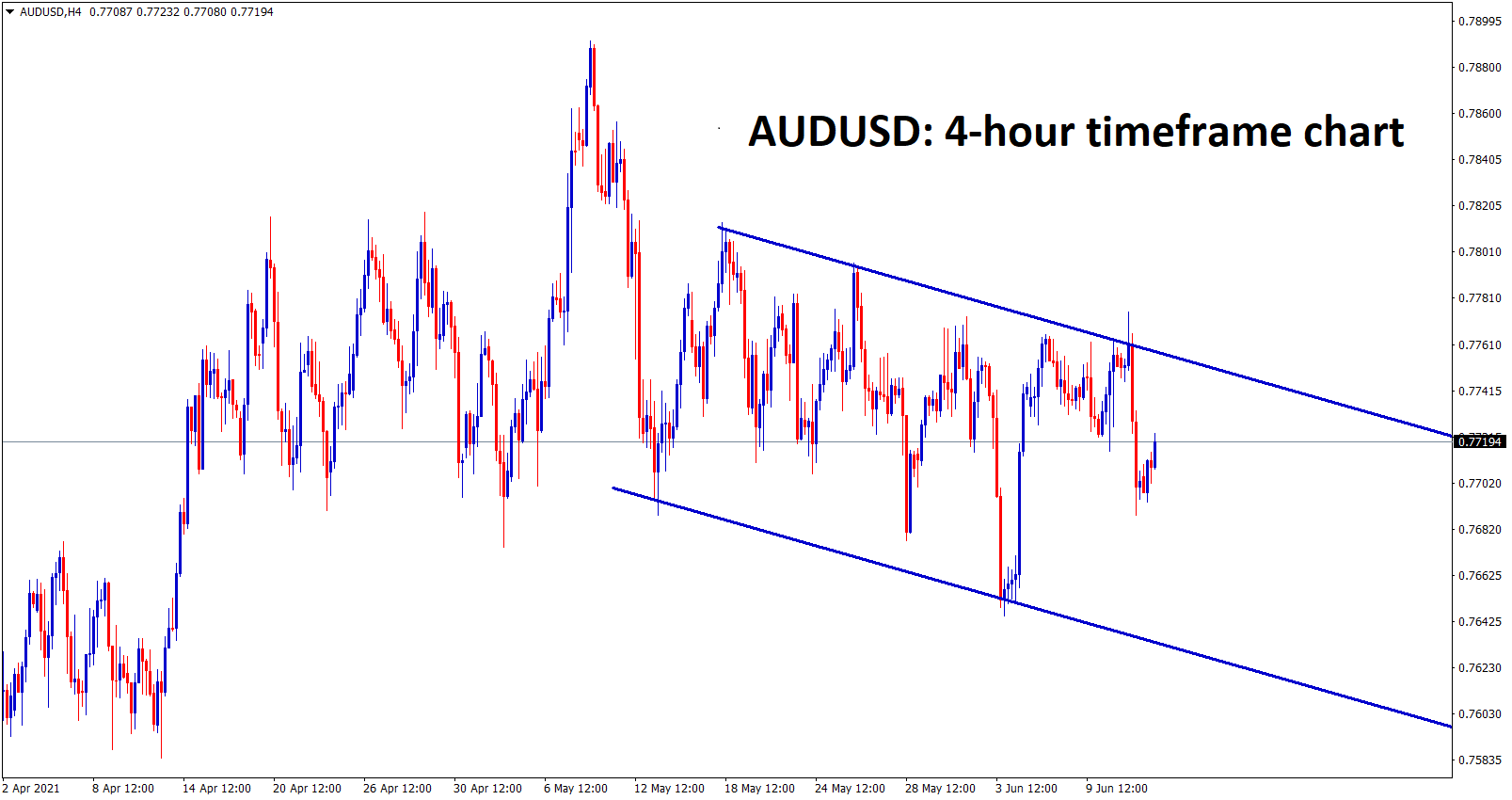 AUDUSD is moving up and down between the specific price boundary