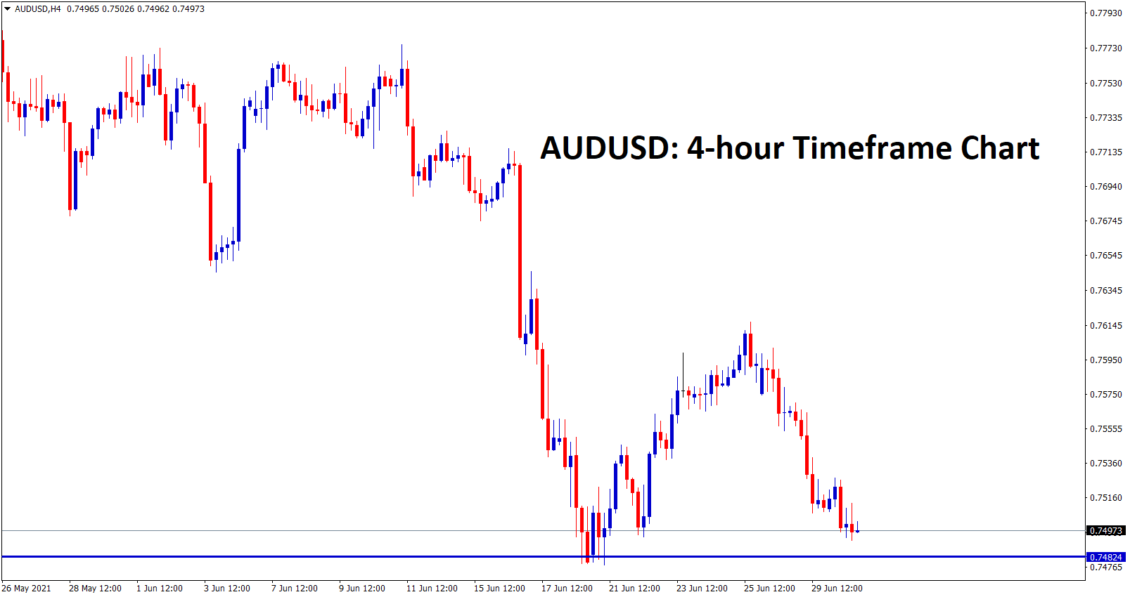 AUDUSD is near to the support zone
