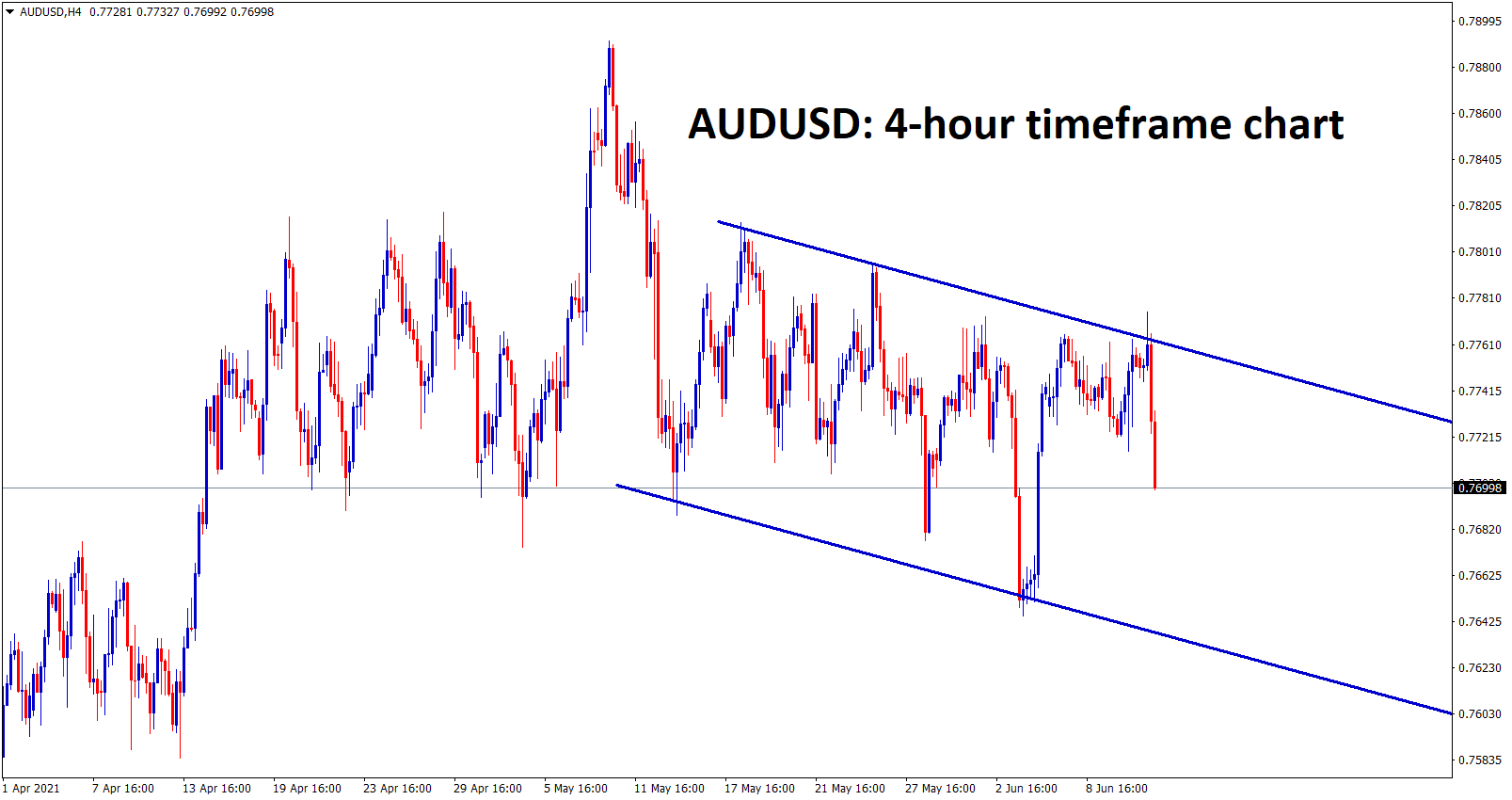 AUDUSD is ranging up and down between the specific prices