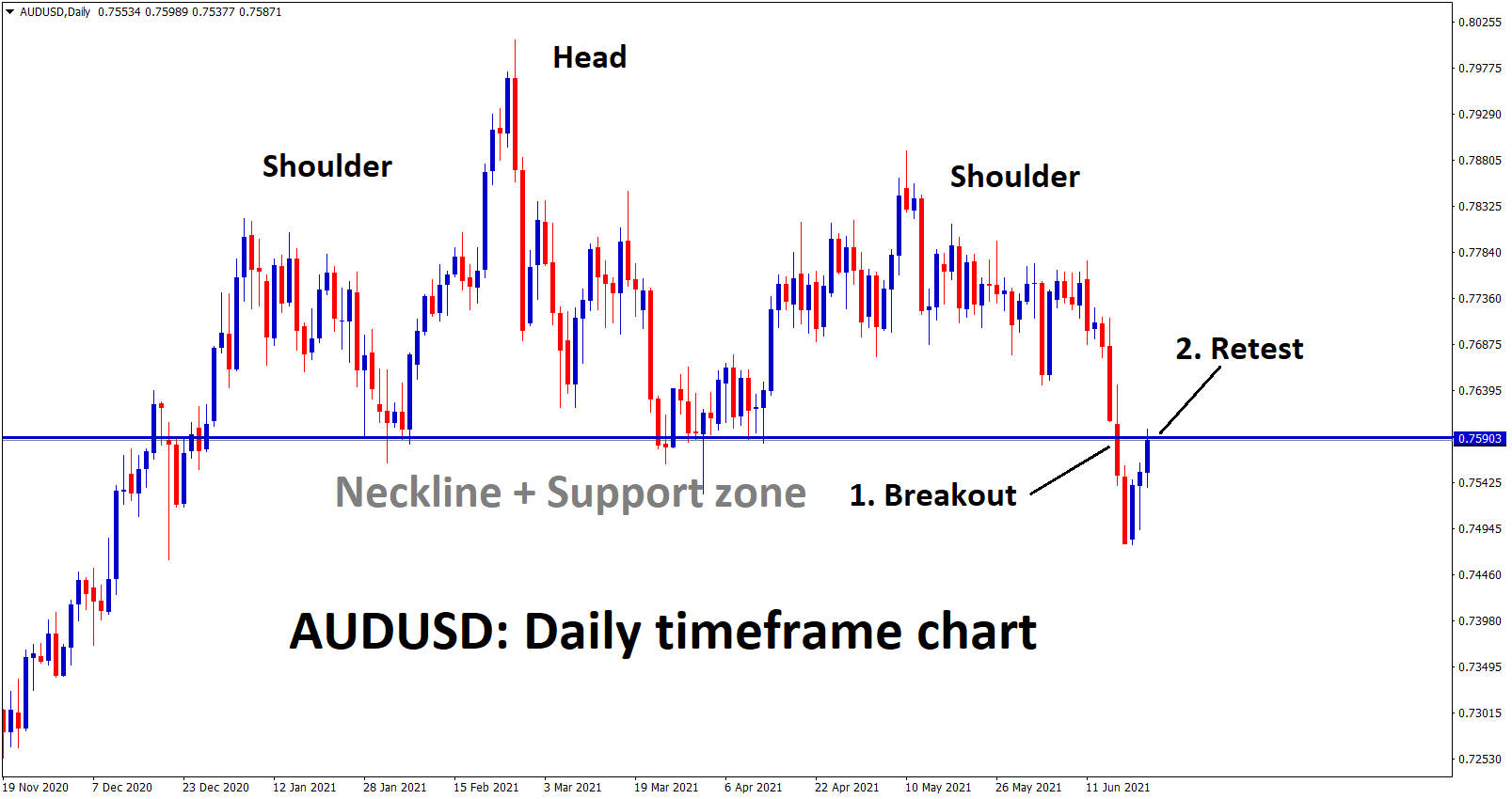 AUDUSD is retesting the neckline of the Head and Shoulder Pattern