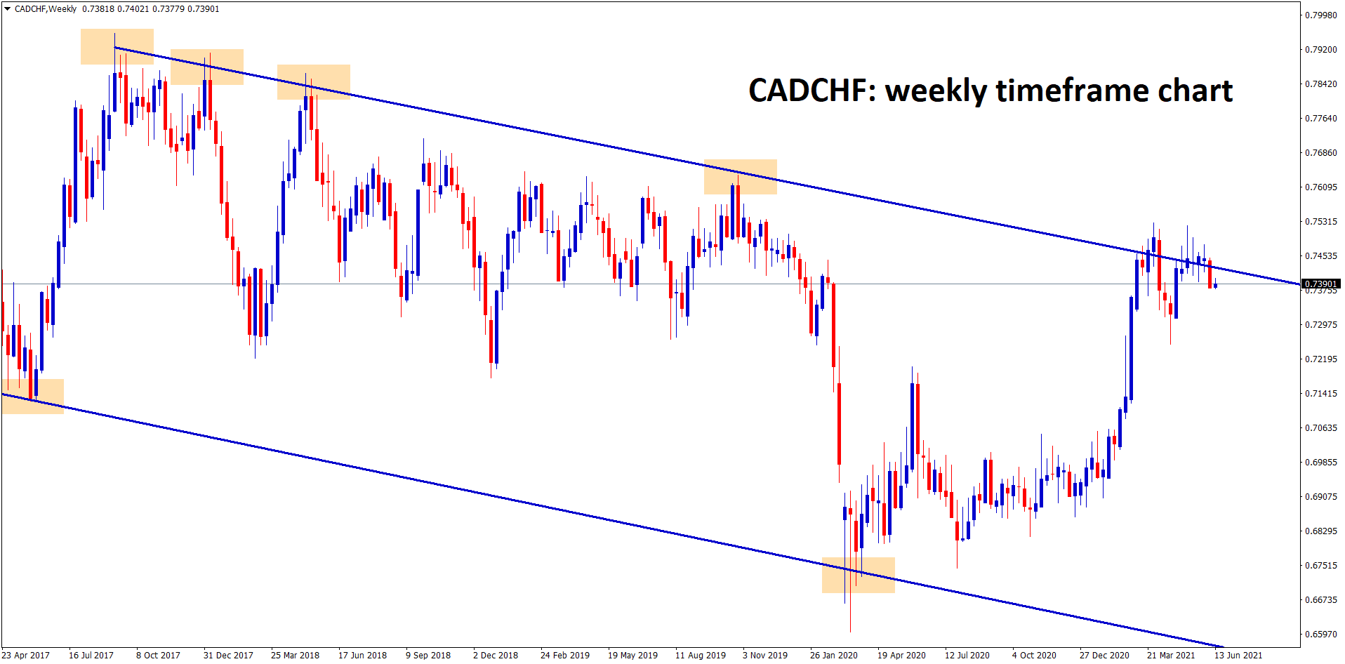 CADCHF in the higher timeframe weekly its the lower high zone of the downtrend line