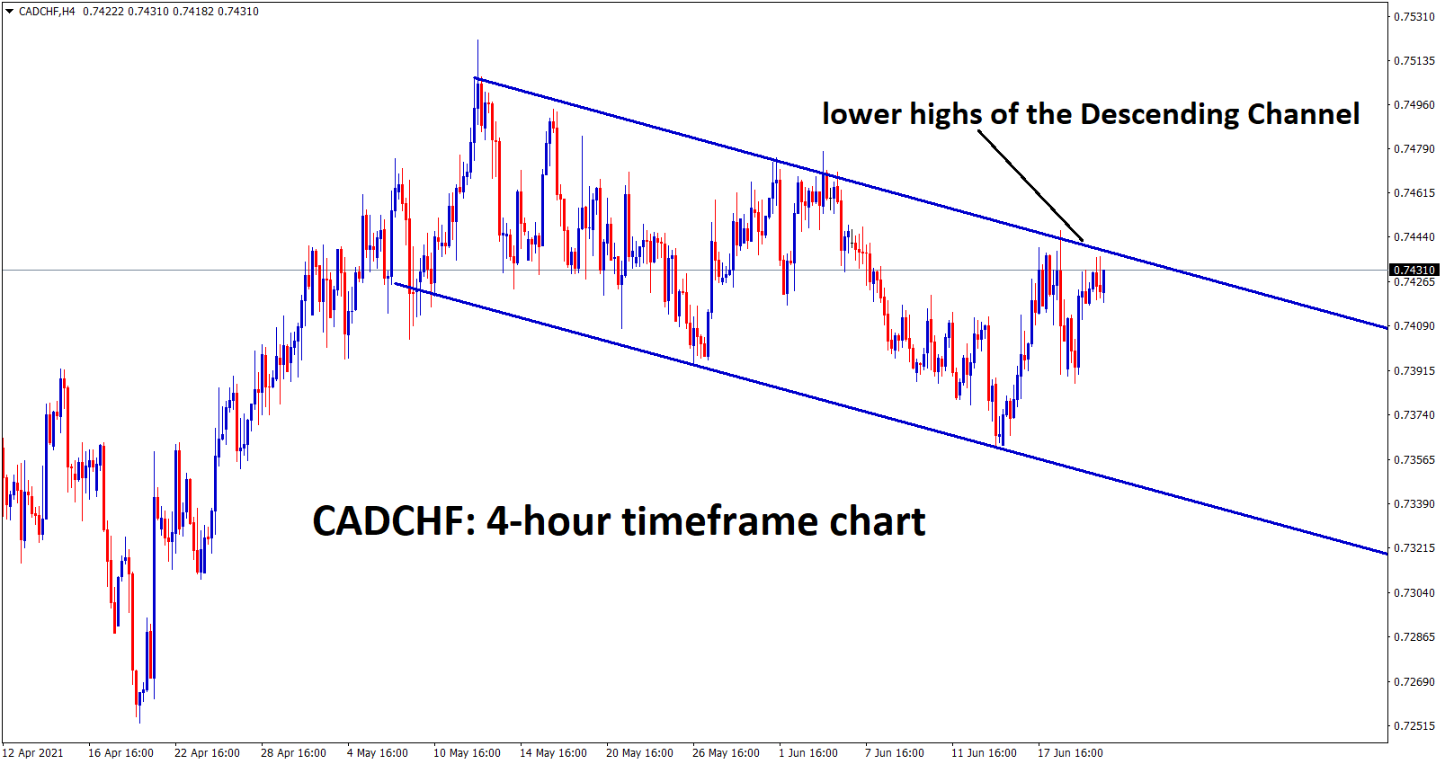 CADCHF is moving in a descending channel