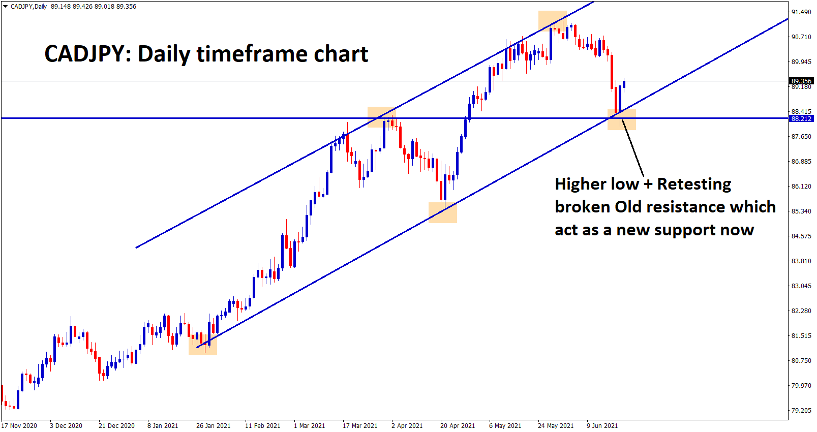 CADJPY bounced back after hitting the higher low of the trend line Retest zone of the previous resistance