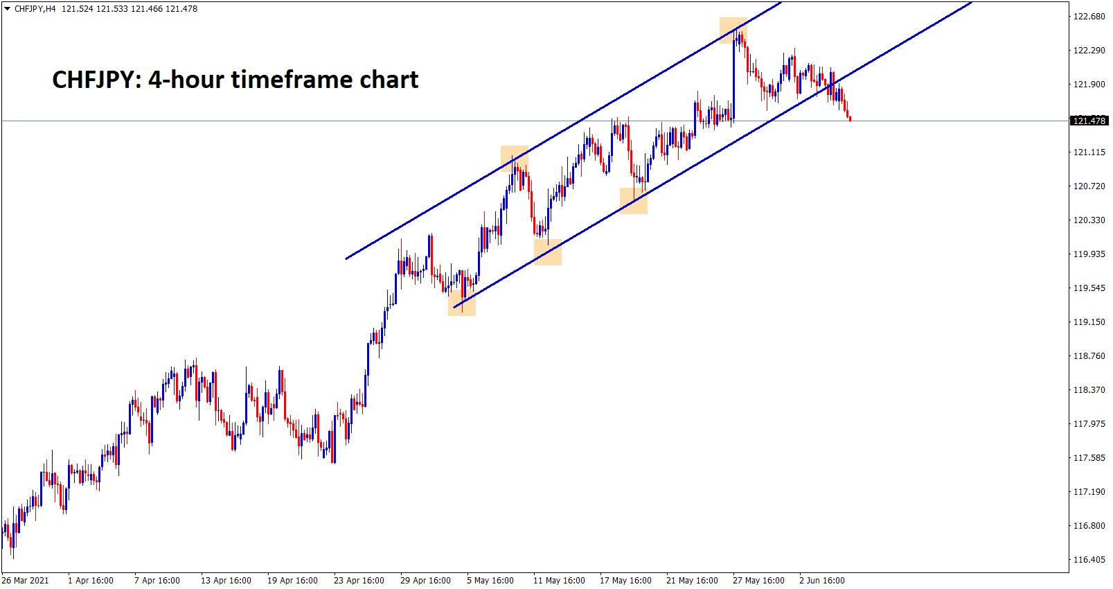 CHFJPY break the higher low of the Uptrend line