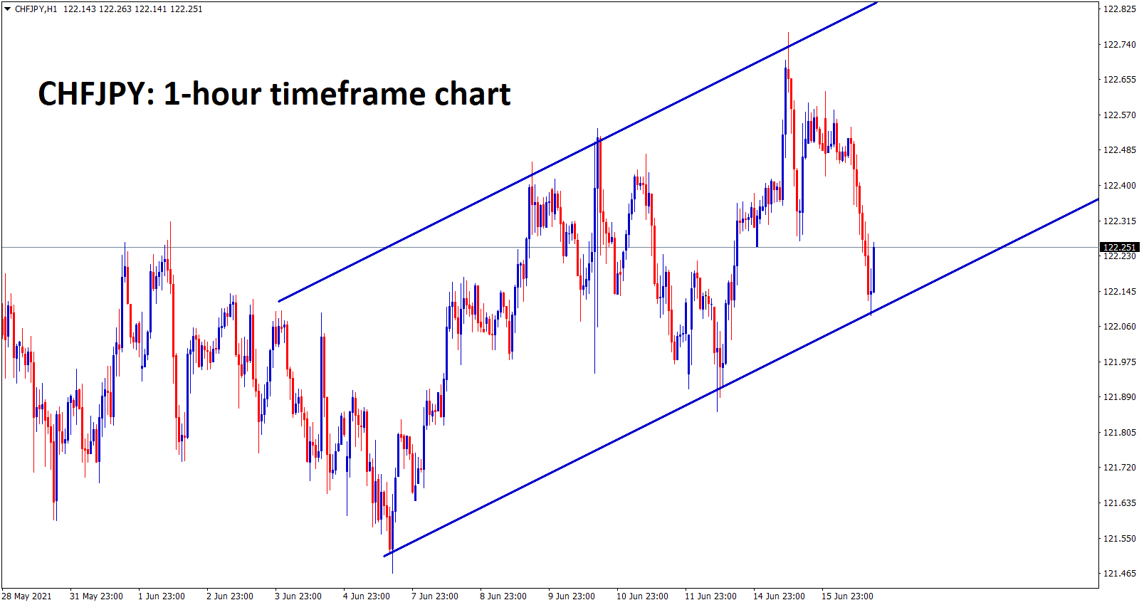 CHFJPY is moving in an Ascending Channel