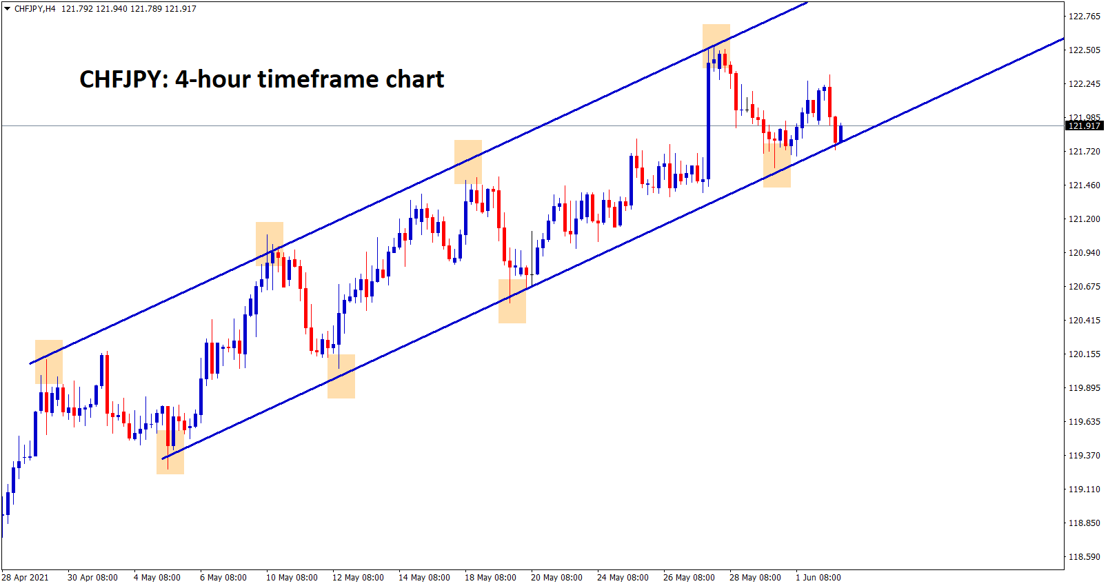 CHFJPY is still moving clearly in an Ascending channel forming higher highs and higher lows