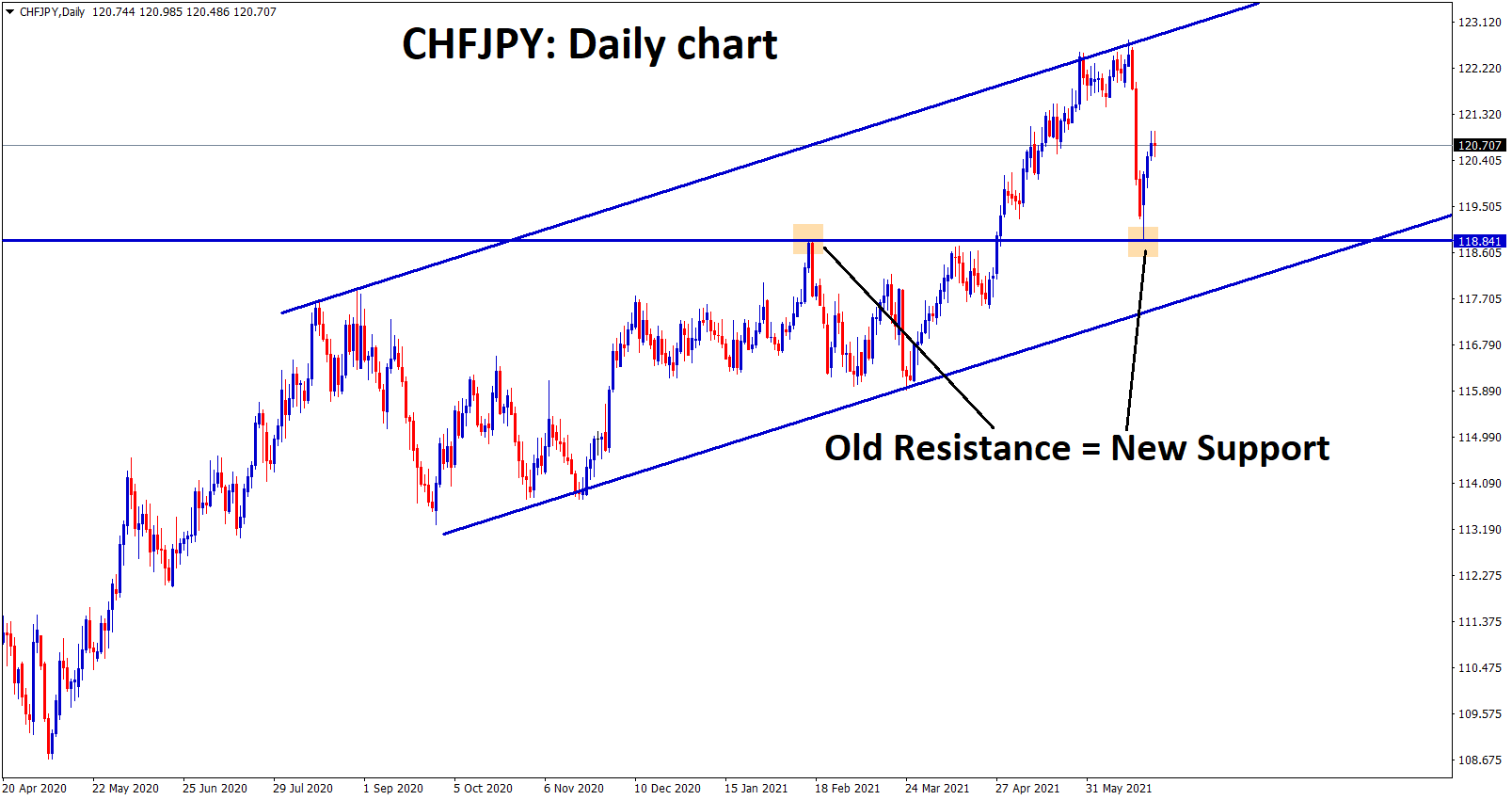CHFJPY moving in a strong uptrend even after hitting the previous broken resistance it bounces back harder.