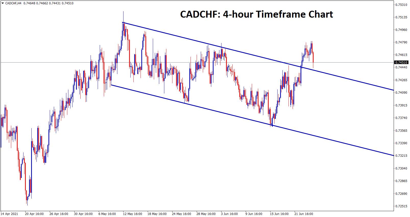 Descending channel market breakout in cadchf h4 chart