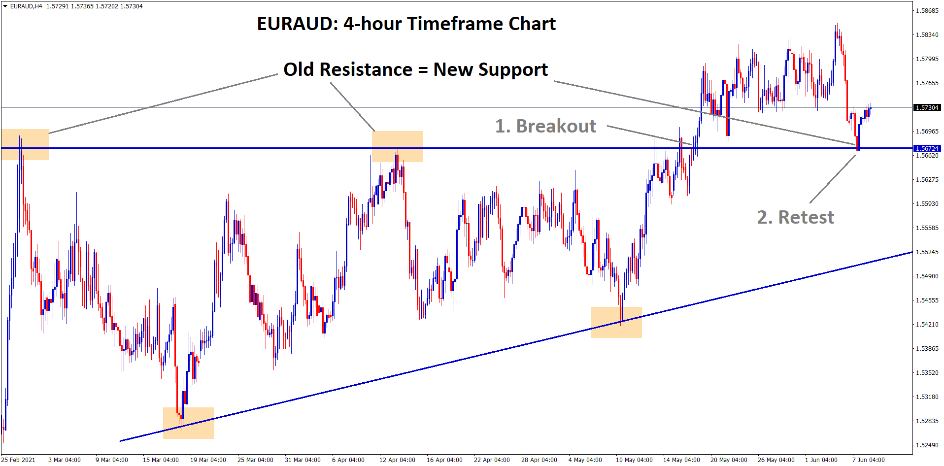 EUR AUD old resistance becomes new support and Ascending Triangle breakout retest going on.