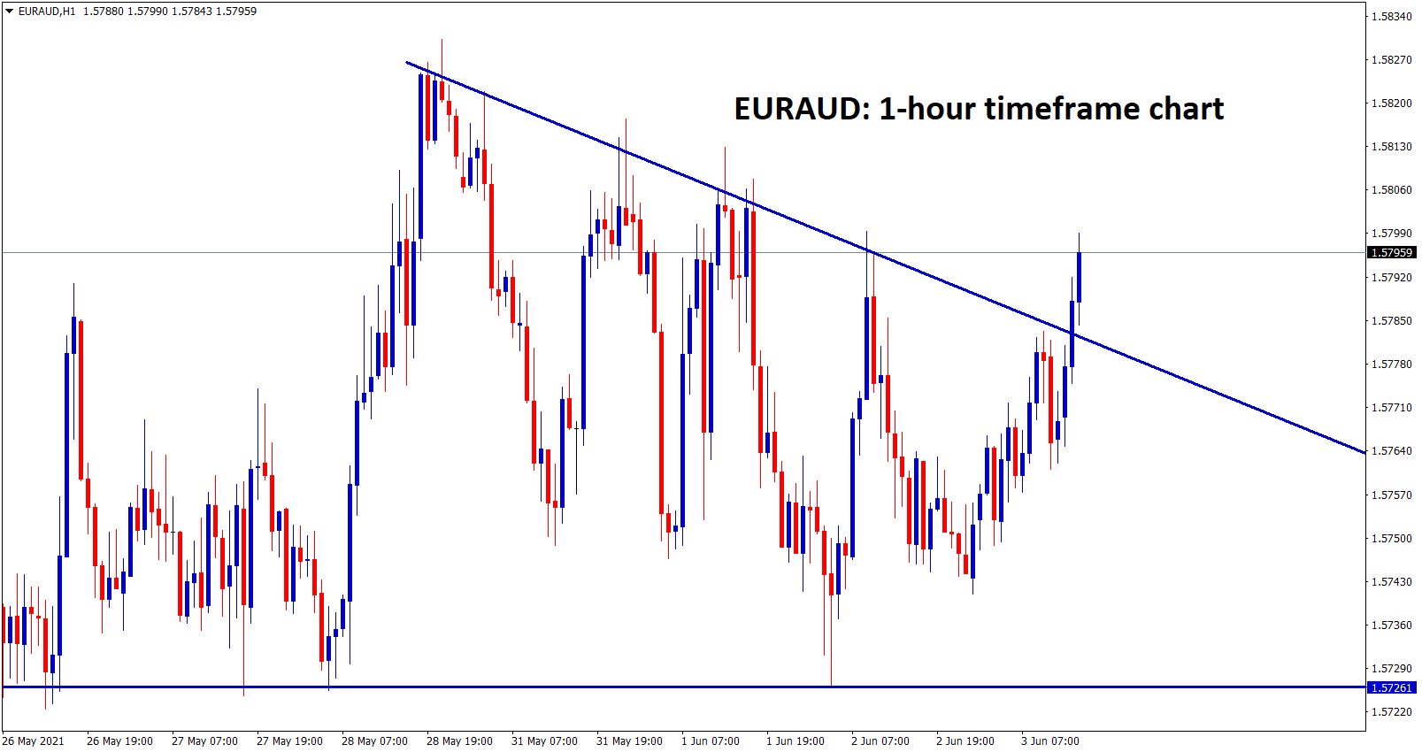 EURAUD broken the top level of the descending Triangle pattern