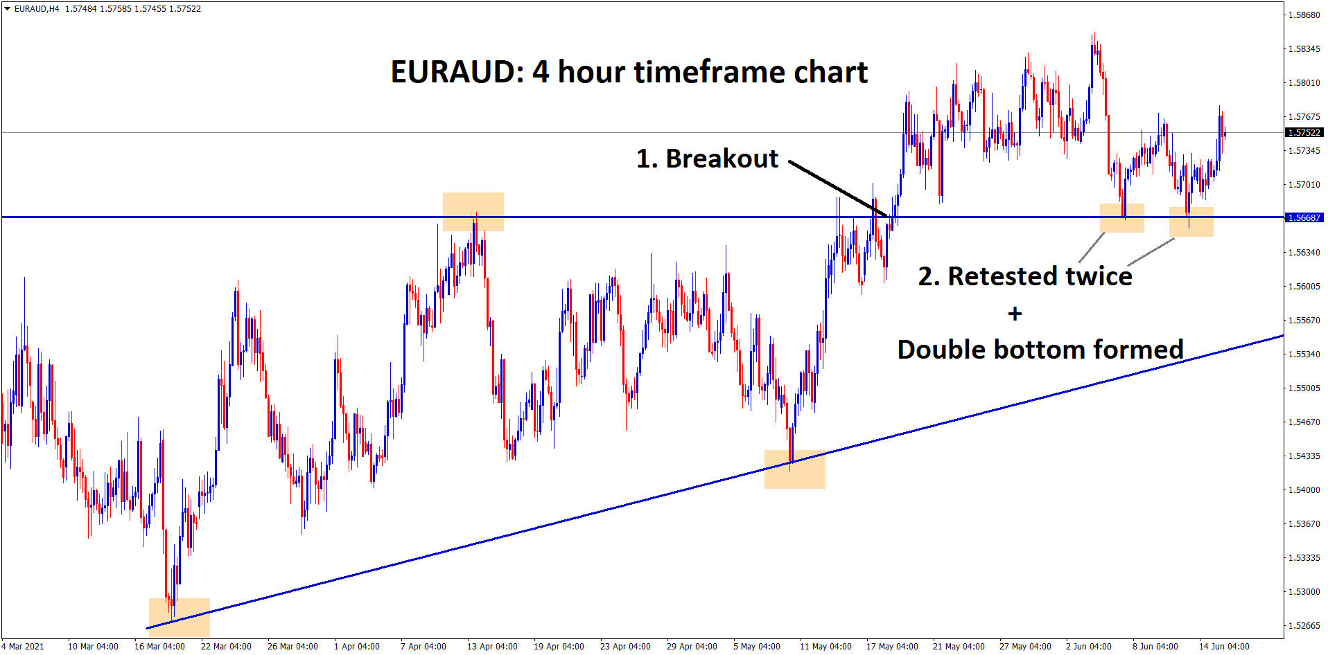 EURAUD has formed a double bottom after retesting the broken level of Ascending Triangle