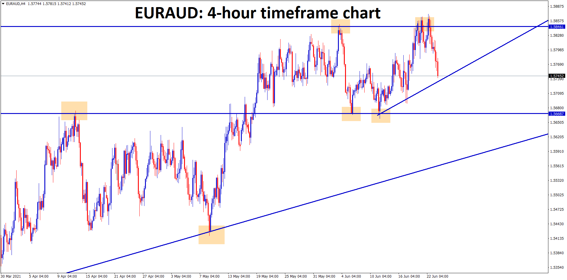 EURAUD is forming an another Ascending Triangle