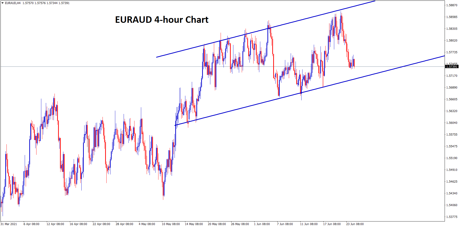 EURAUD moving in an Uptrend range