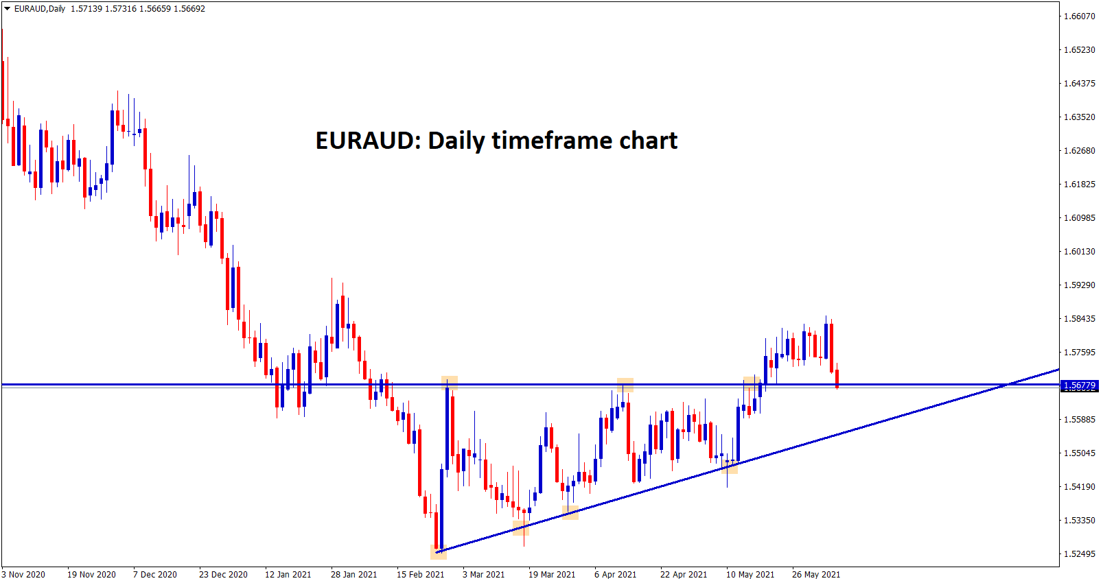 EURAUD reached the retest zone broken level of the Ascending Triangle