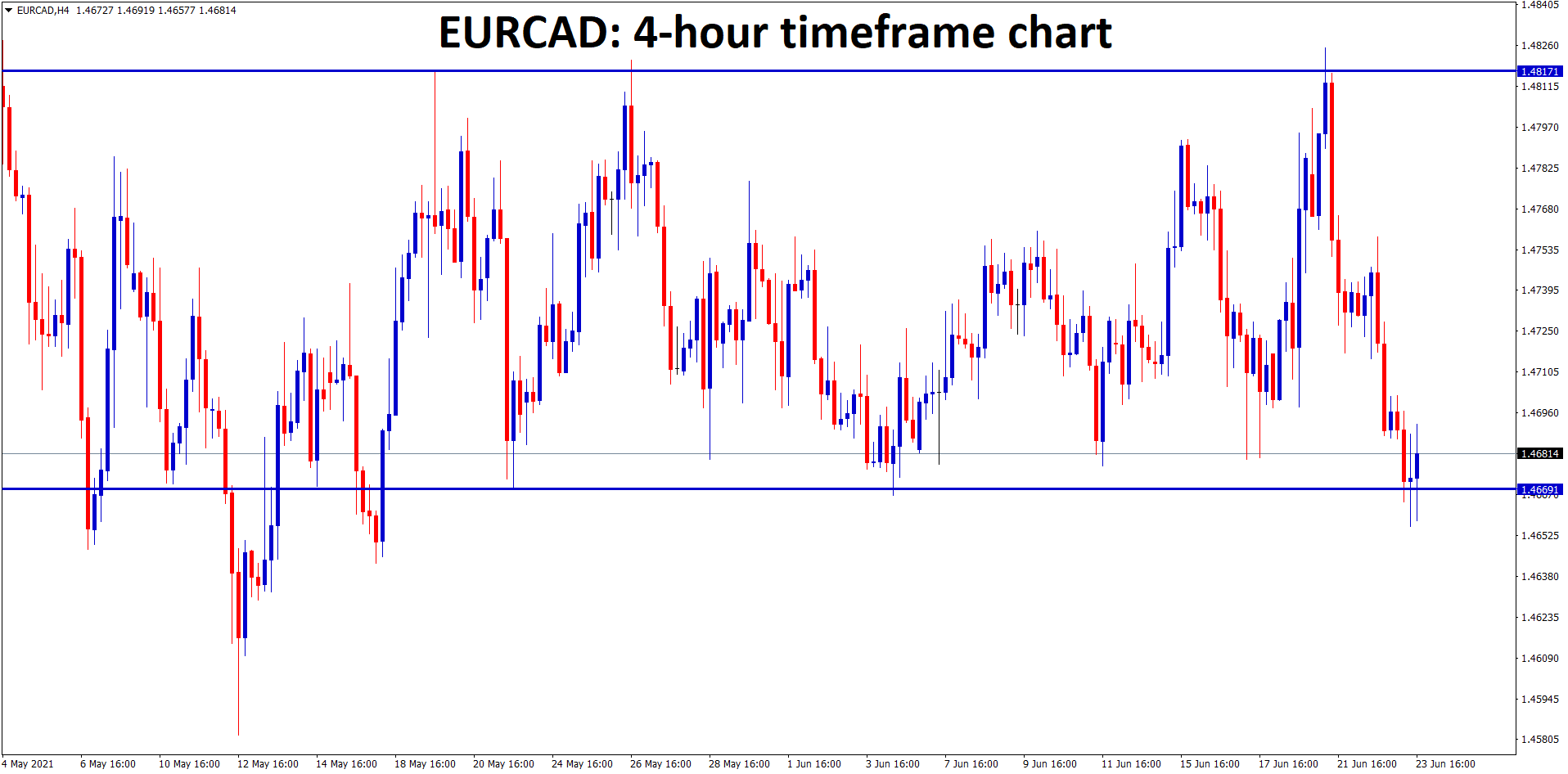 EURCAD is moving between the support and resistance levels