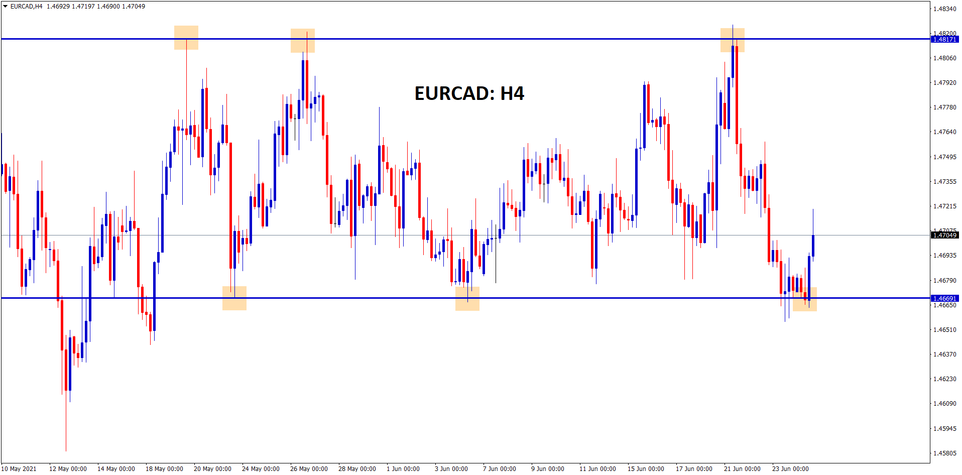 EURCAD is moving up and down between the resistance and support level range