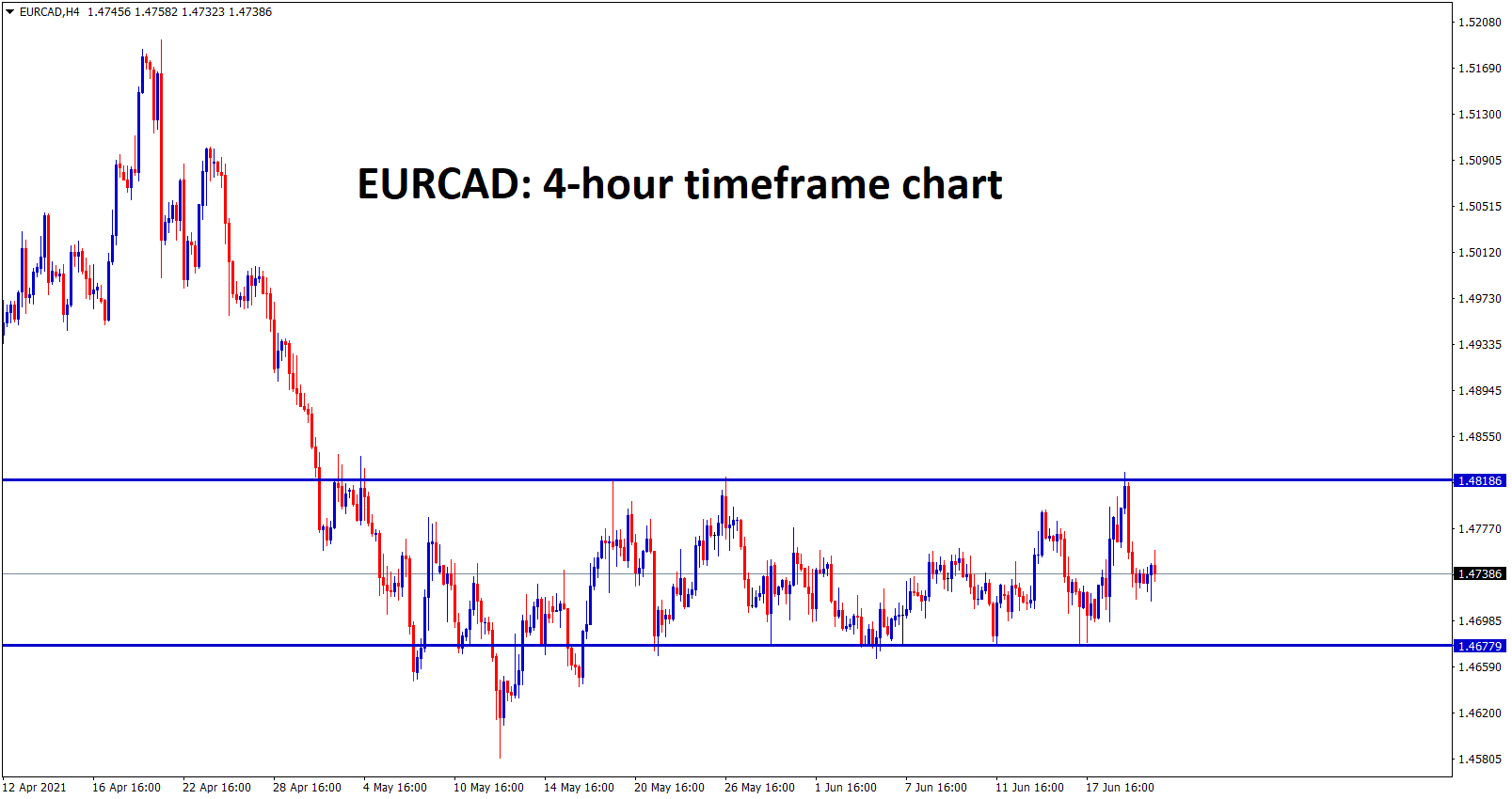 EURCAD is ranging between the small support and resistance level