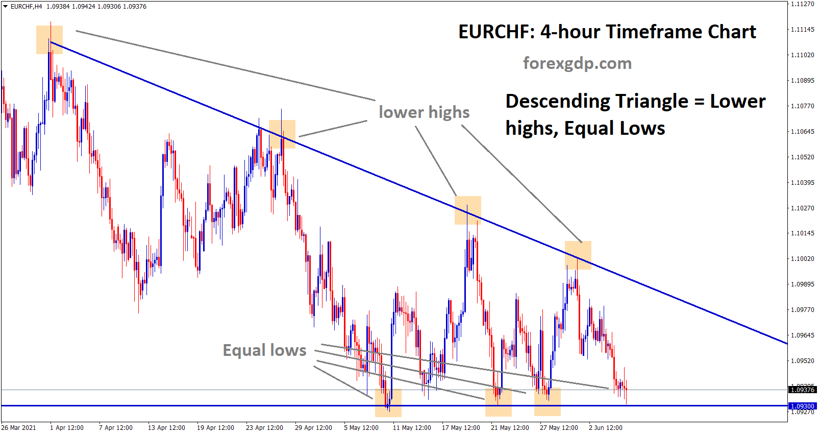 EURCHF at the support level of descending triangle wait for breakout from this Triangle pattern