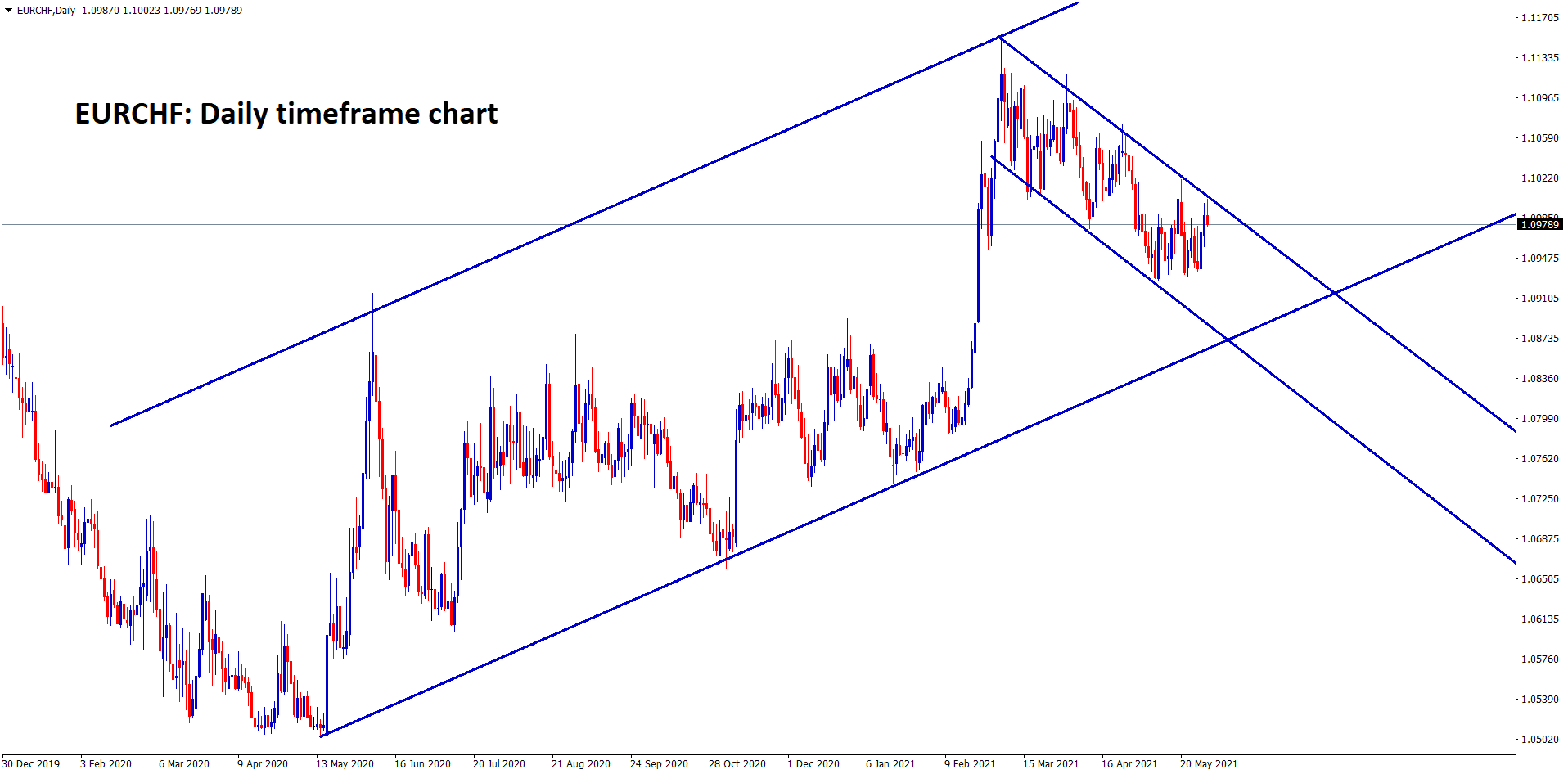 EURCHF is moving in a Uptrend for long term view but in short term its moving in downtrend