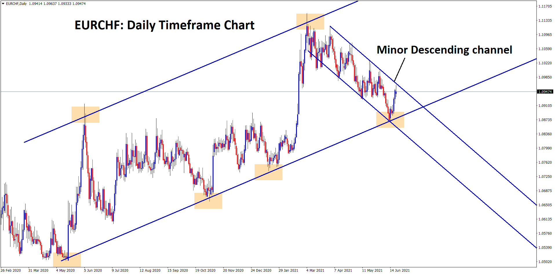 EURCHF moving in an uptrend for a long time Now market moving inbetween the minor descending channel. wait for the breakout at the top to Buy EURCHF for long term