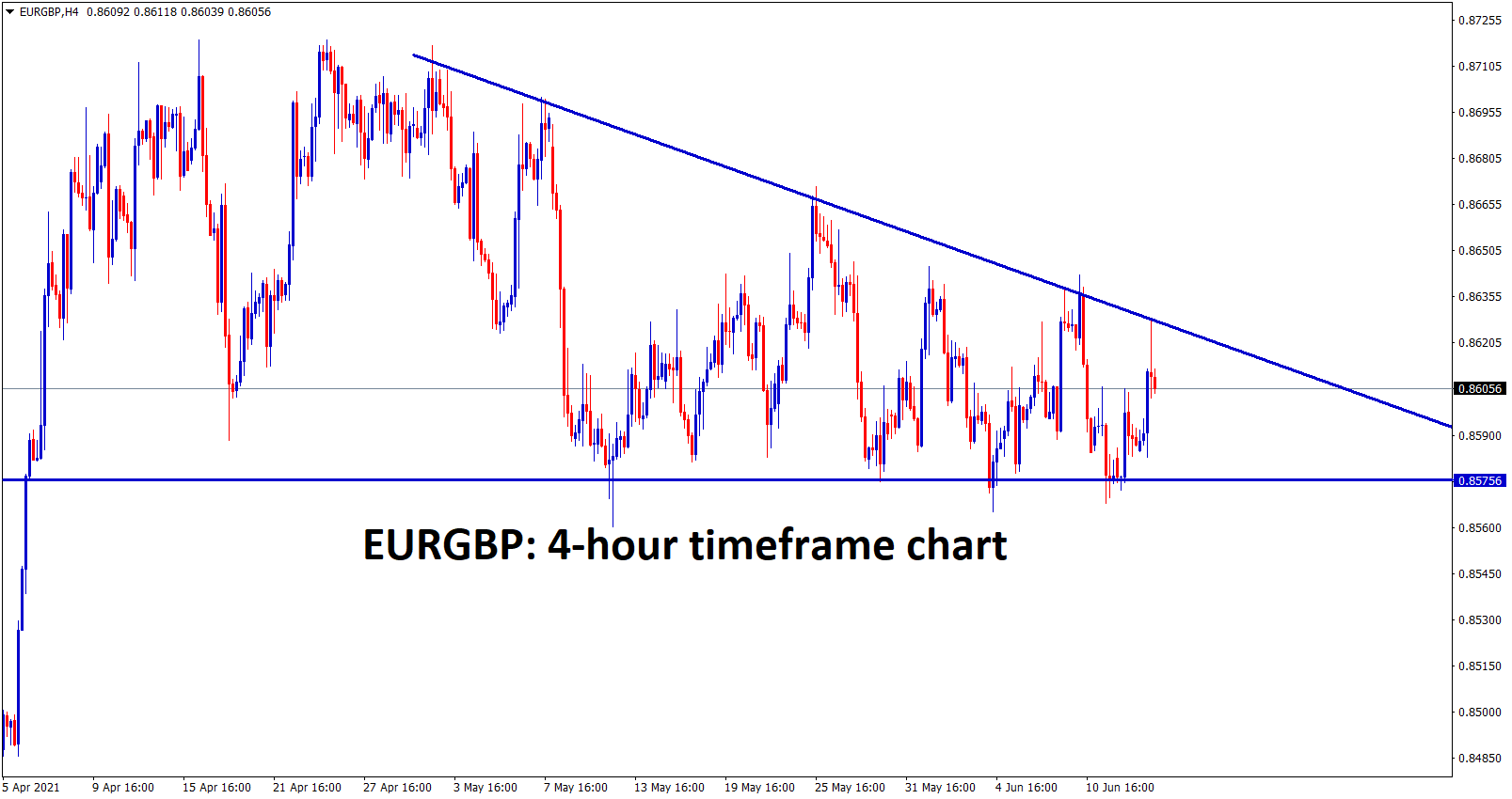 EURGBP is going to end its Descending Triangle pattern soon. Reason triangle getting narrower