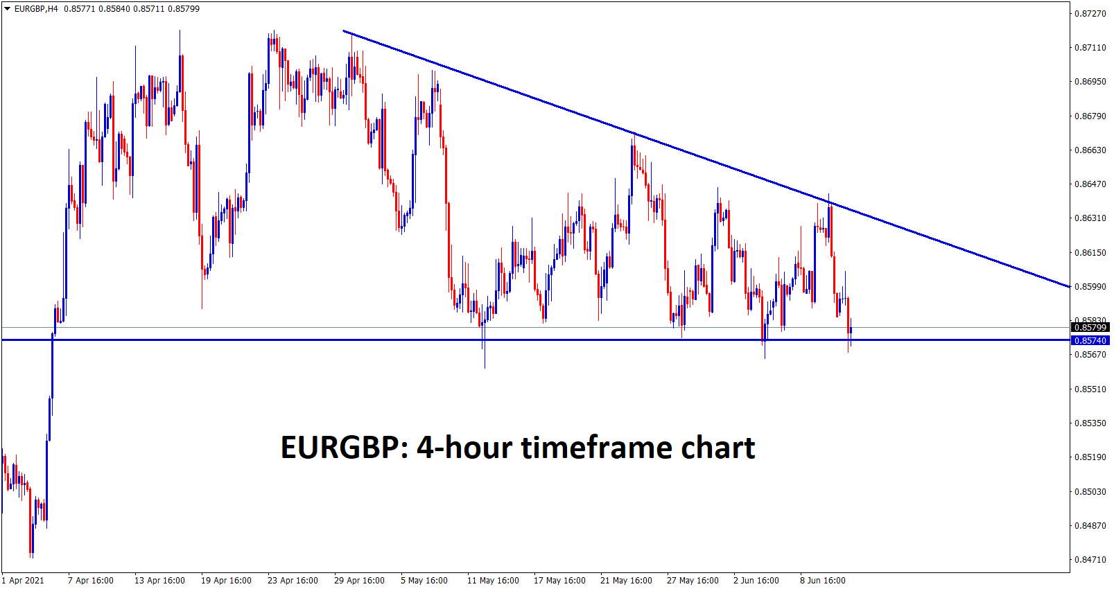 EURGBP is still moving between these descending Triangle pattern wait for the breakout from this pattern to catch the big move on EURGBP
