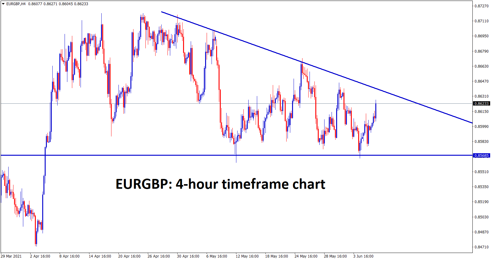 EURGBP moving in a descending Triangle wait for breakout from this triangle