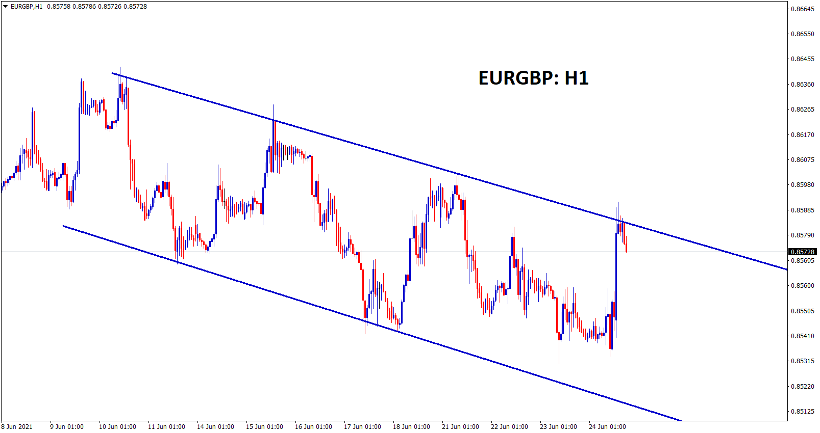 EURGBP moving in a descending channel price ranges