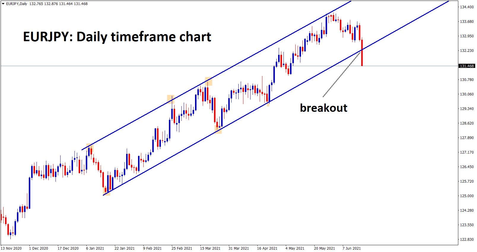 EURJPY has broken the bottom level of the major uptrend line