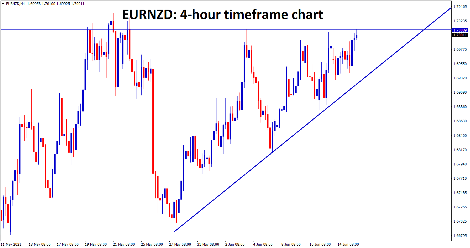 EURNZD hits the top level of the Ascending Triangle wait for the breakout either at the top or bottom