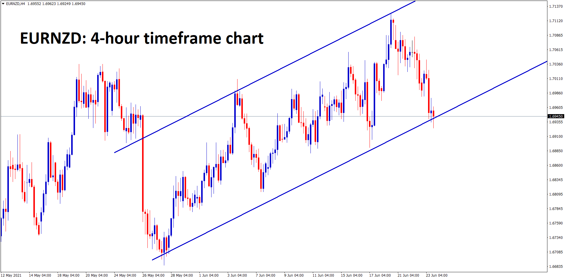 EURNZD is moving in an Ascending channel line.