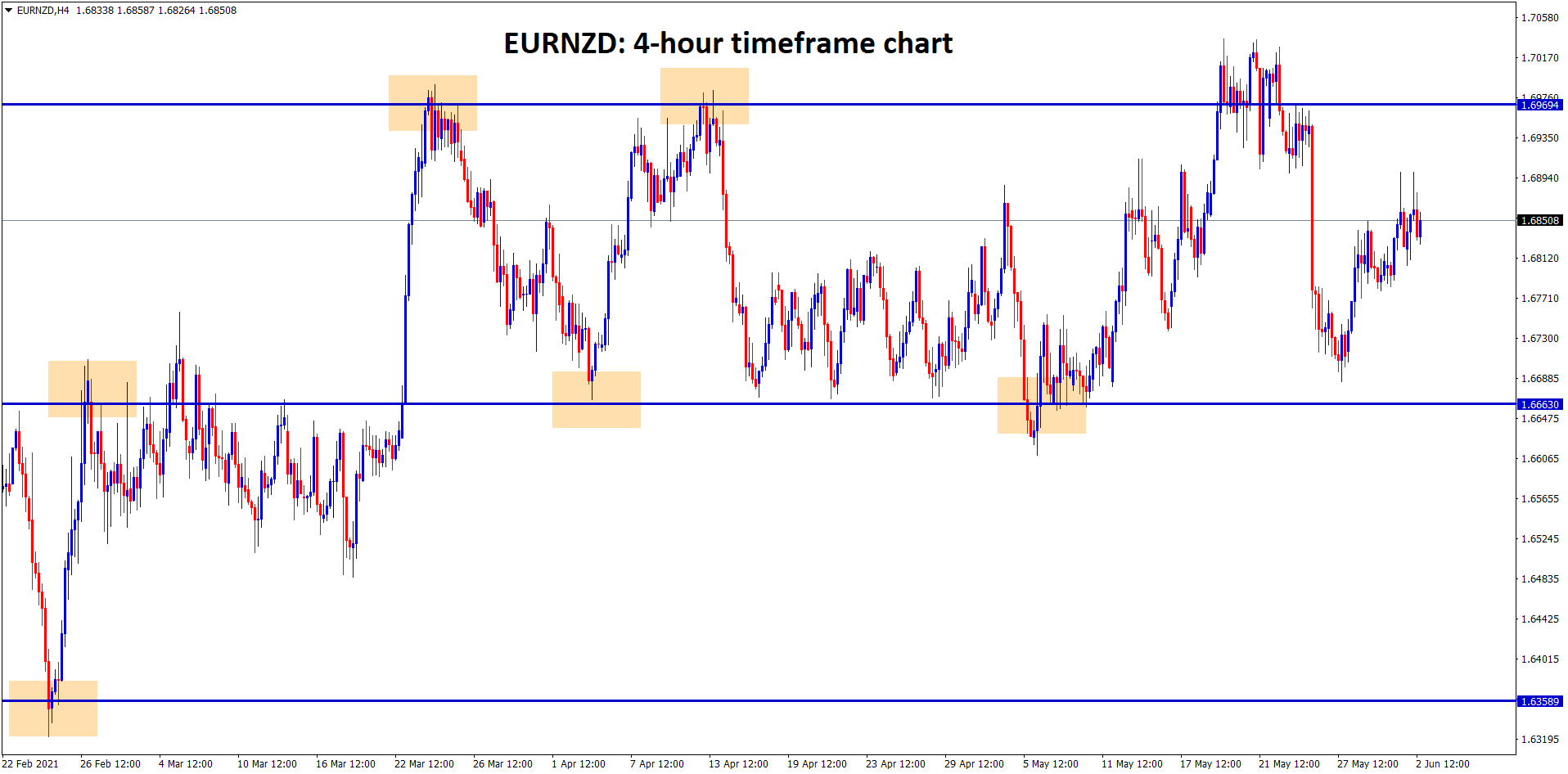 EURNZD is moving up and down between the resistance ands support level ranges previous broken resistance turned into new support