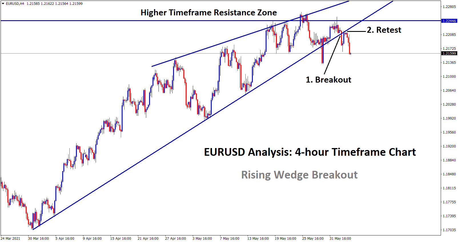 EURUSD broken the bottom level of the rising wedge breakout and retest happened expecting fall.
