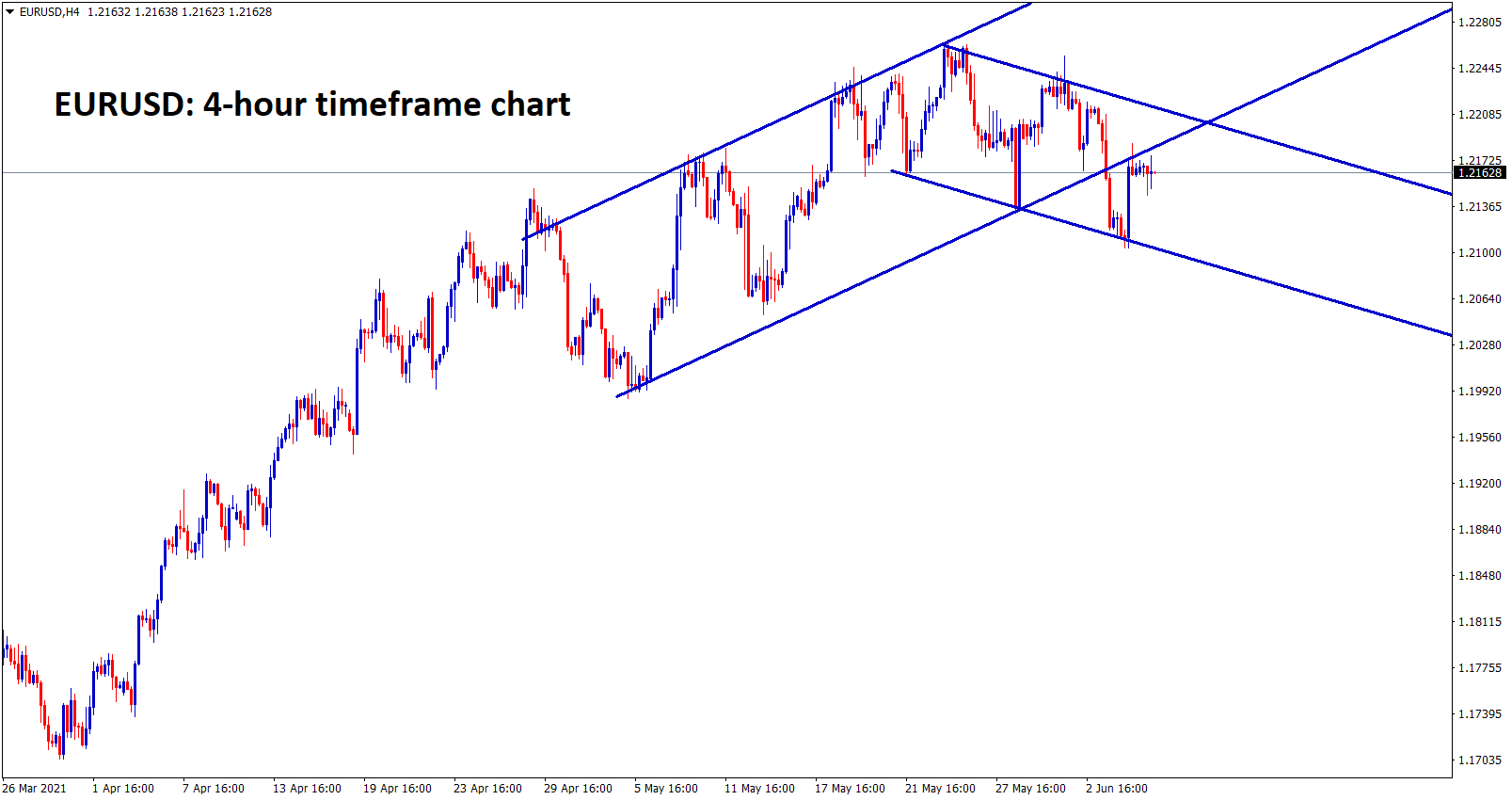 EURUSD is moving between the ascending and descending channels