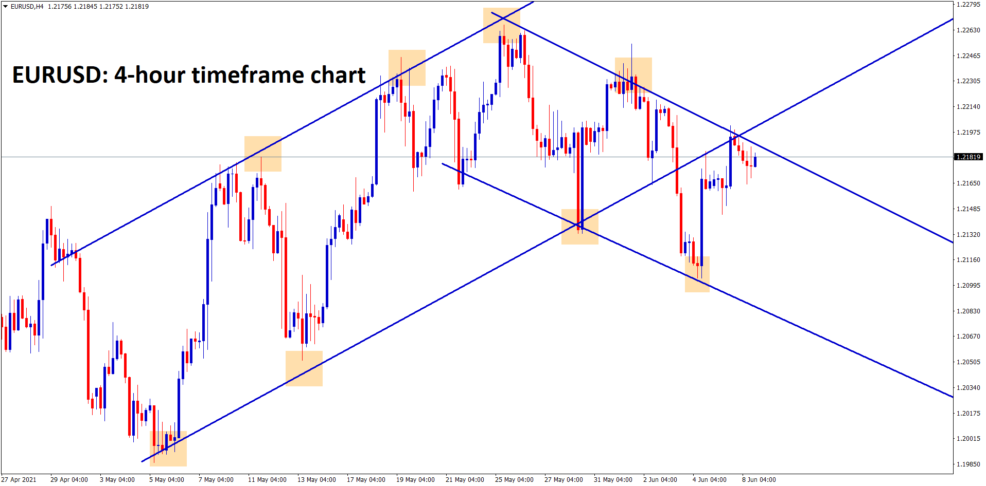 EURUSD is moving between the channel ranges for long time